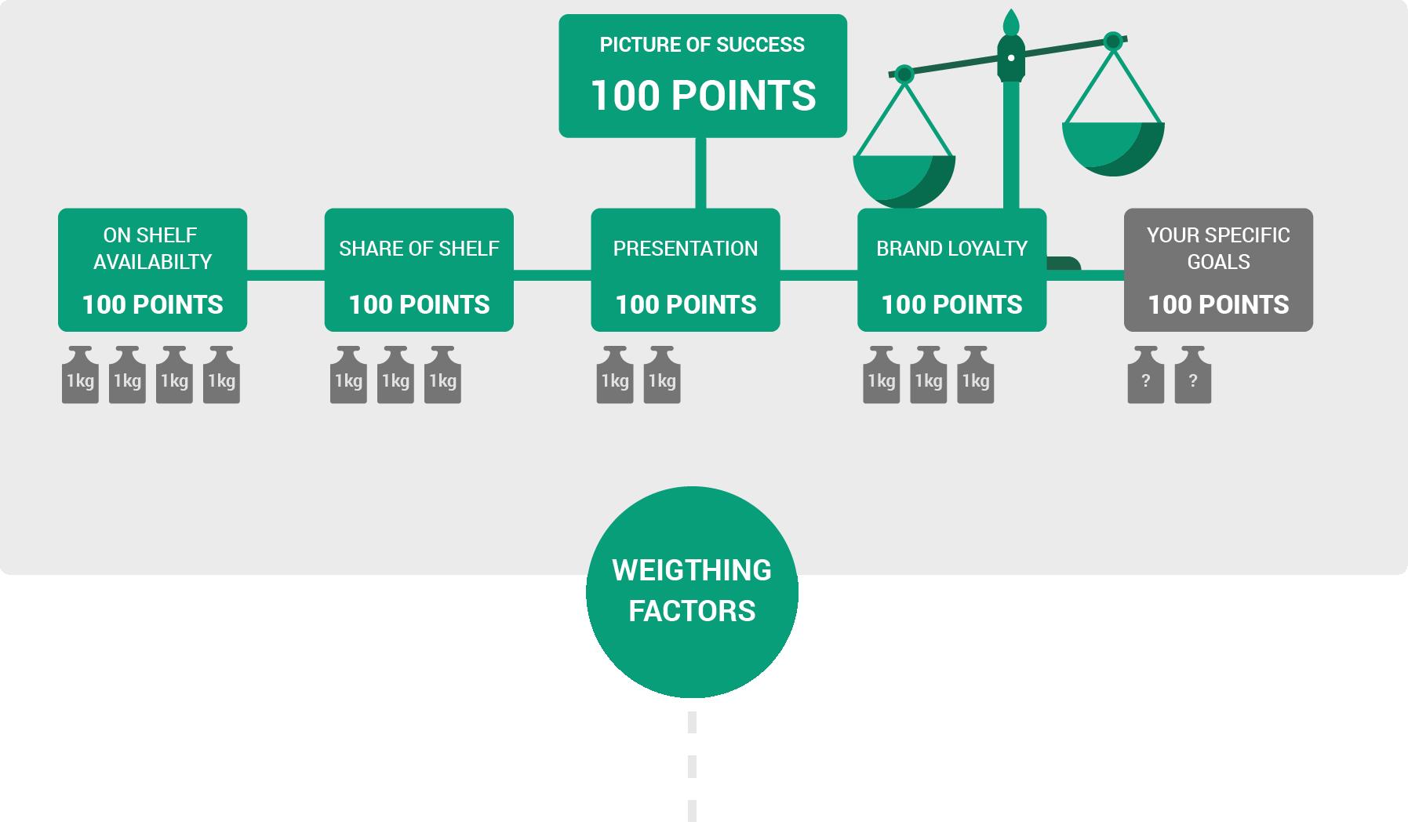 9_weighingfactors 3